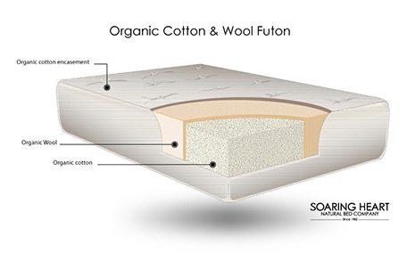 Sku Sh F Soaring Heart Organic Cotton And Wool Futon